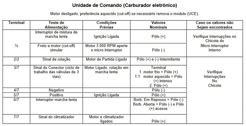 Caneta de Polaridade com Voltimetro - Unidade de Comando Carburador Eletrônico