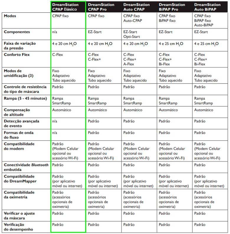 Comparativo Modelos de CPAP Dreamstation