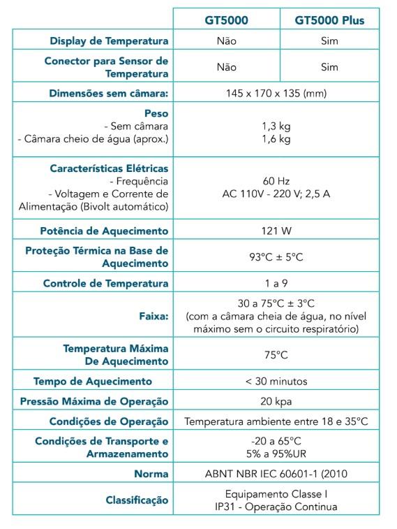 Especificação Umidificador Aquecido GT5000 Series GlobaltechHC