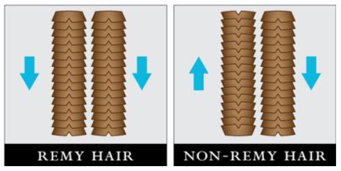 Gráfico cabelo Remy e não Remy