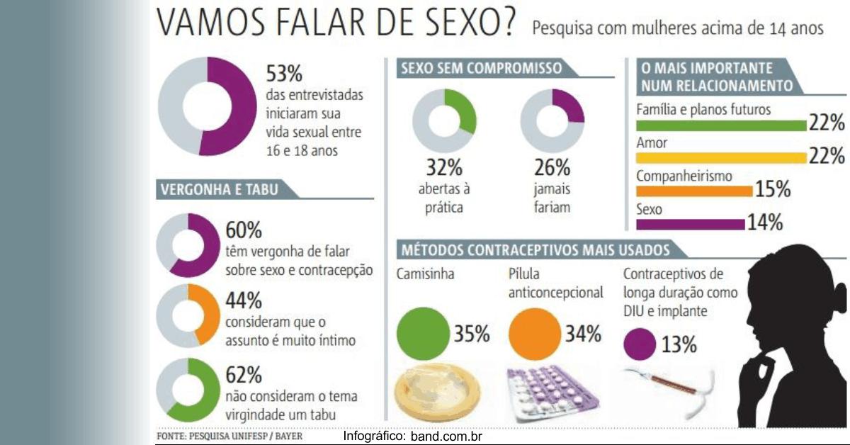 Infográfico: Pesquisa revela que 60% das entrevistadas têm medo de falar sobre sexo