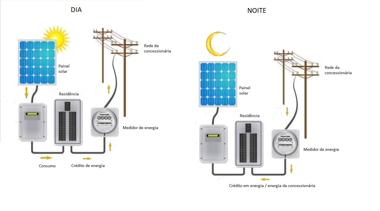 Funcionamento de Sistema Solar, Energia Solar Fotovoltaico, Sistema solar