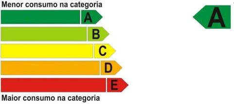 classificação inmetro de painel solar fotovoltaica