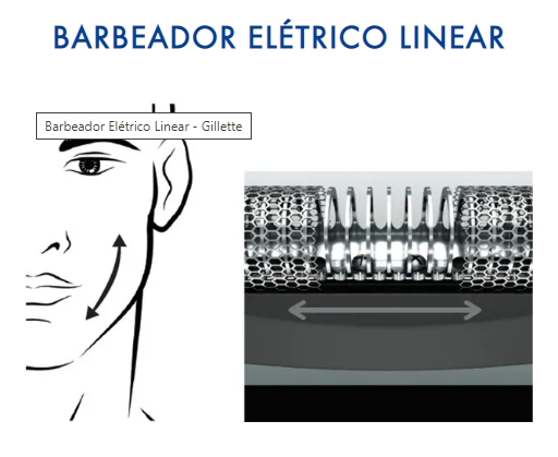 Como funciona barbeador elétrico linear