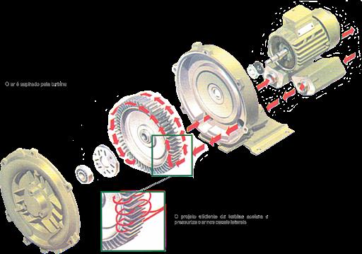funcionamento do compressor radial