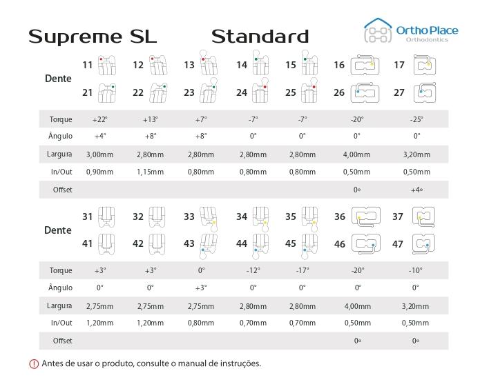 Conheça a prescrição do bráquete autoligado e tubo ortodôntico do sistema Supreme SL Standard