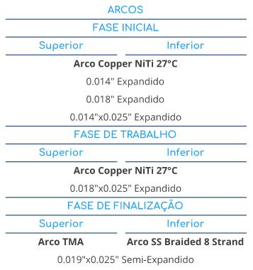 A melhor sequência de arcos para bráquetes autoligados Supreme SL Standard