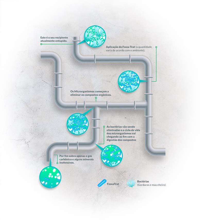 processo de limpeza das tubulacoes feita pelo fossatrat limpador biologico