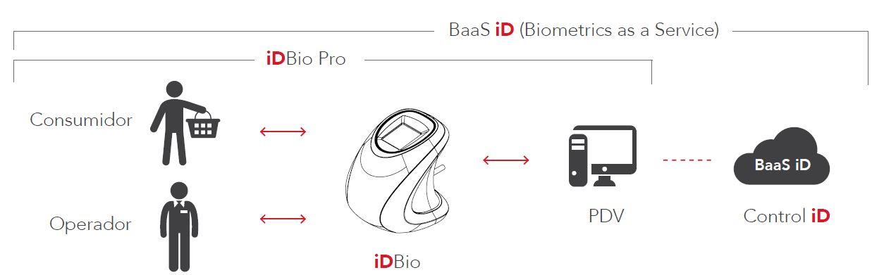 Leitor Biométrico Control iD iDBio - GO AUTOMAÇÃO