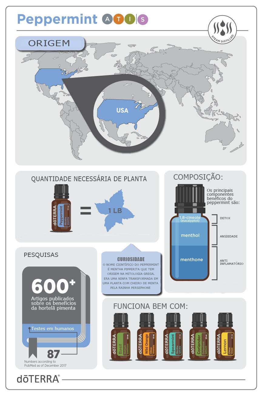 historia do oleo essencial de hortela pimenta e origem