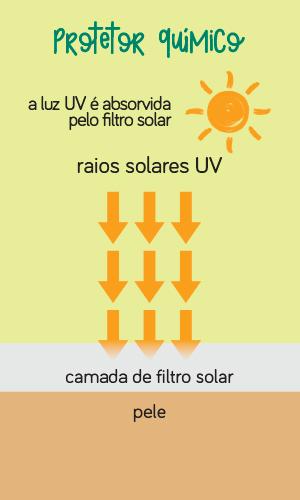 Protetor Solar Químico