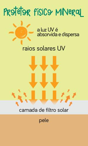 Protetor Solar Físico