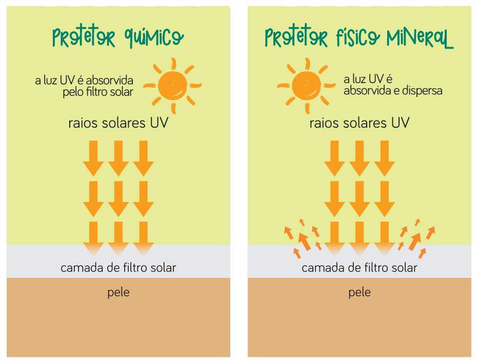protetor solar natual para bebê