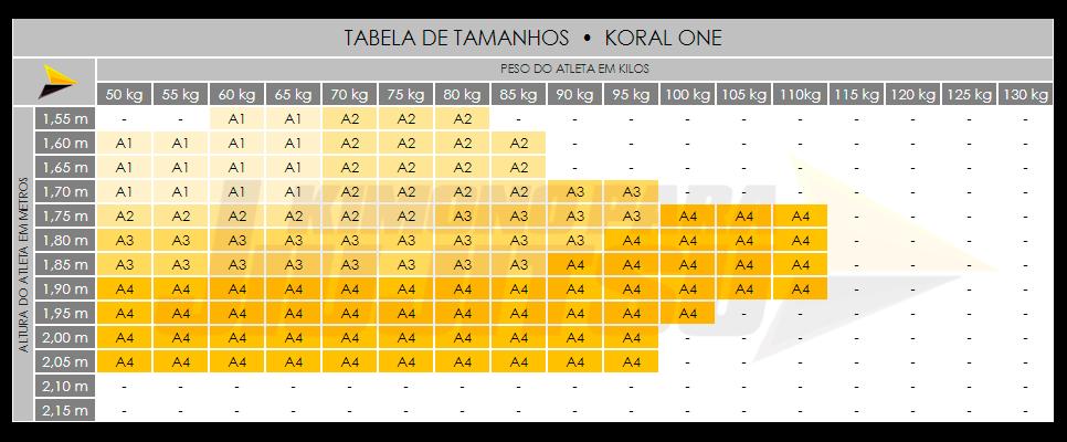 Tabela de Tamanho de Kimonos Koral One