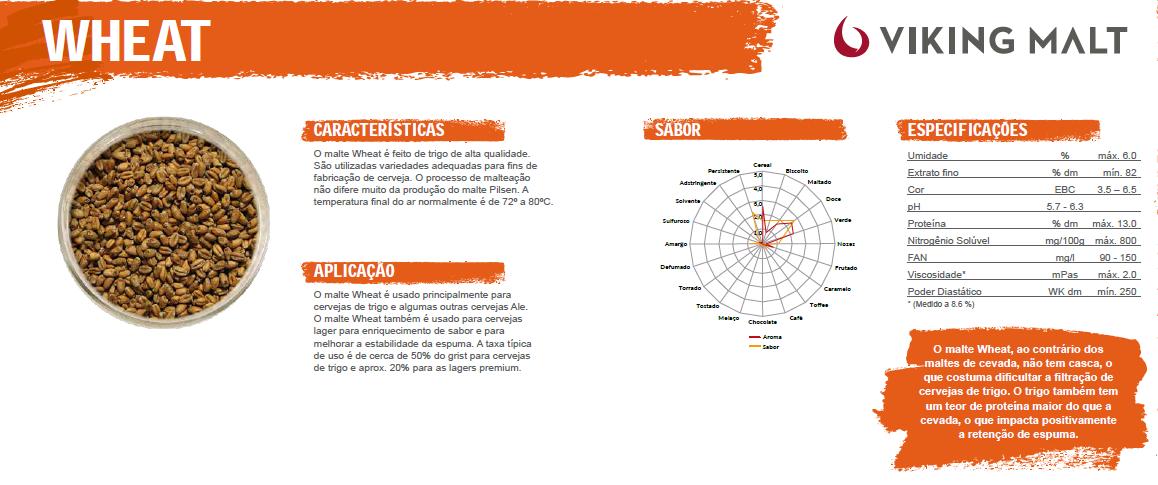 Tabela de Malte