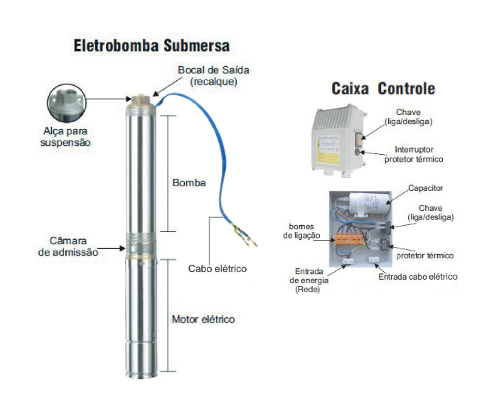 Eletrobomba Submersa 4'' 0,5HP 220V Kajima SW-405050