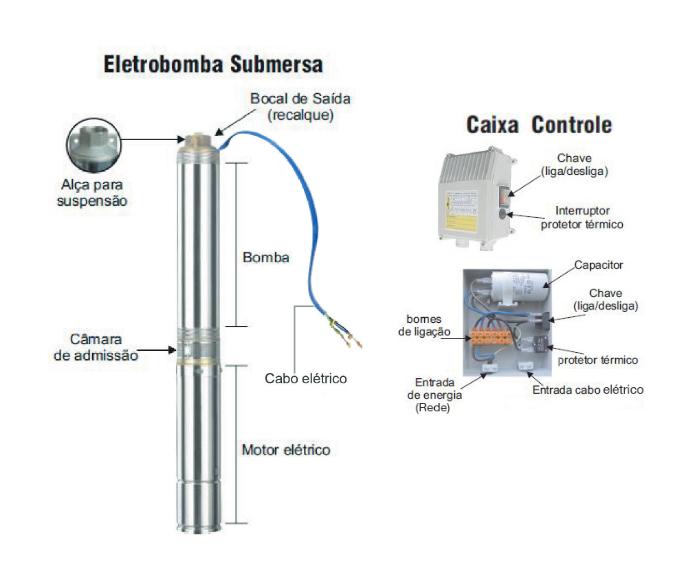 Eletrobomba Submersa 4'' 0,75HP 220V Kajima SW-405050