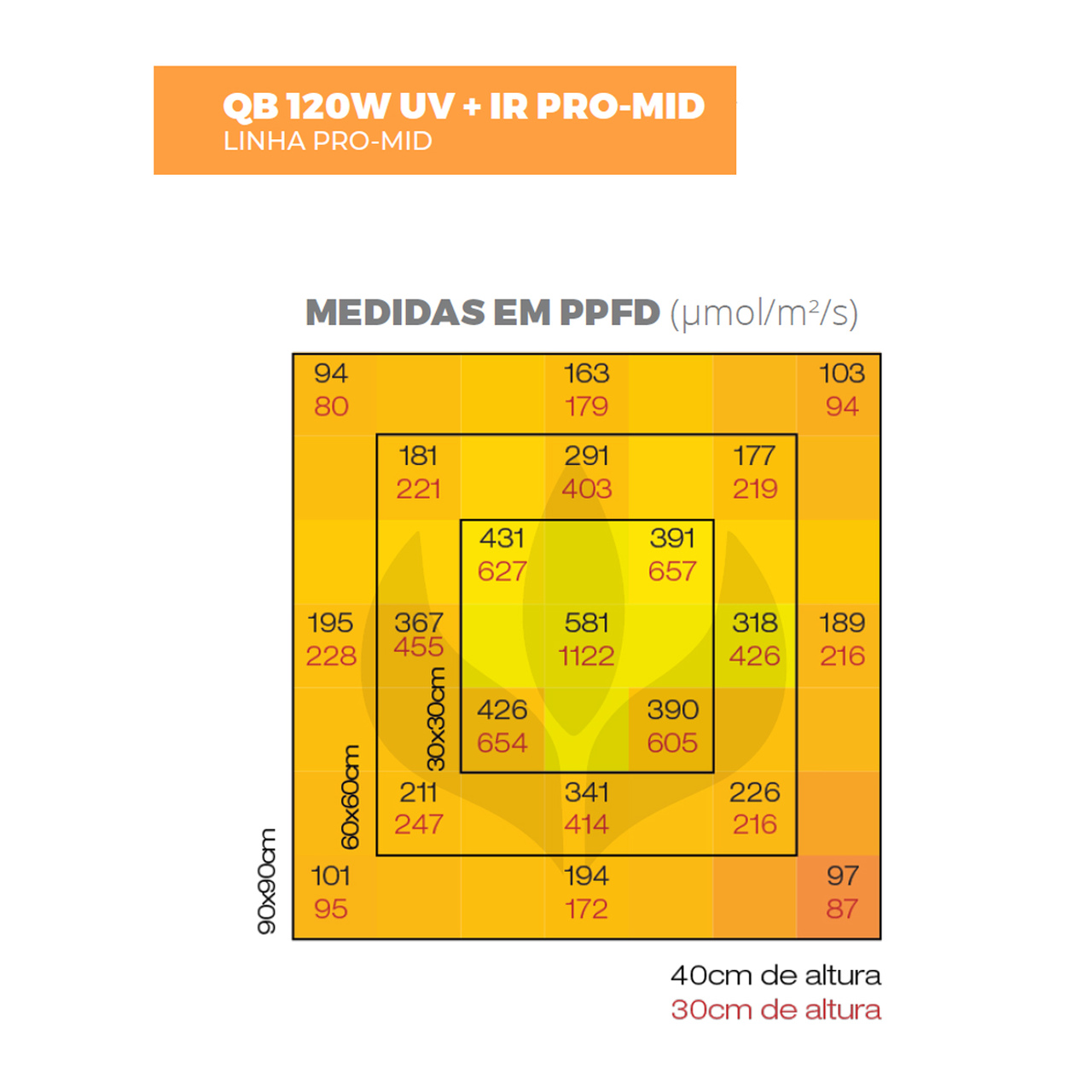 Painel Led Quantum Board PRO MID 120W Master Plants