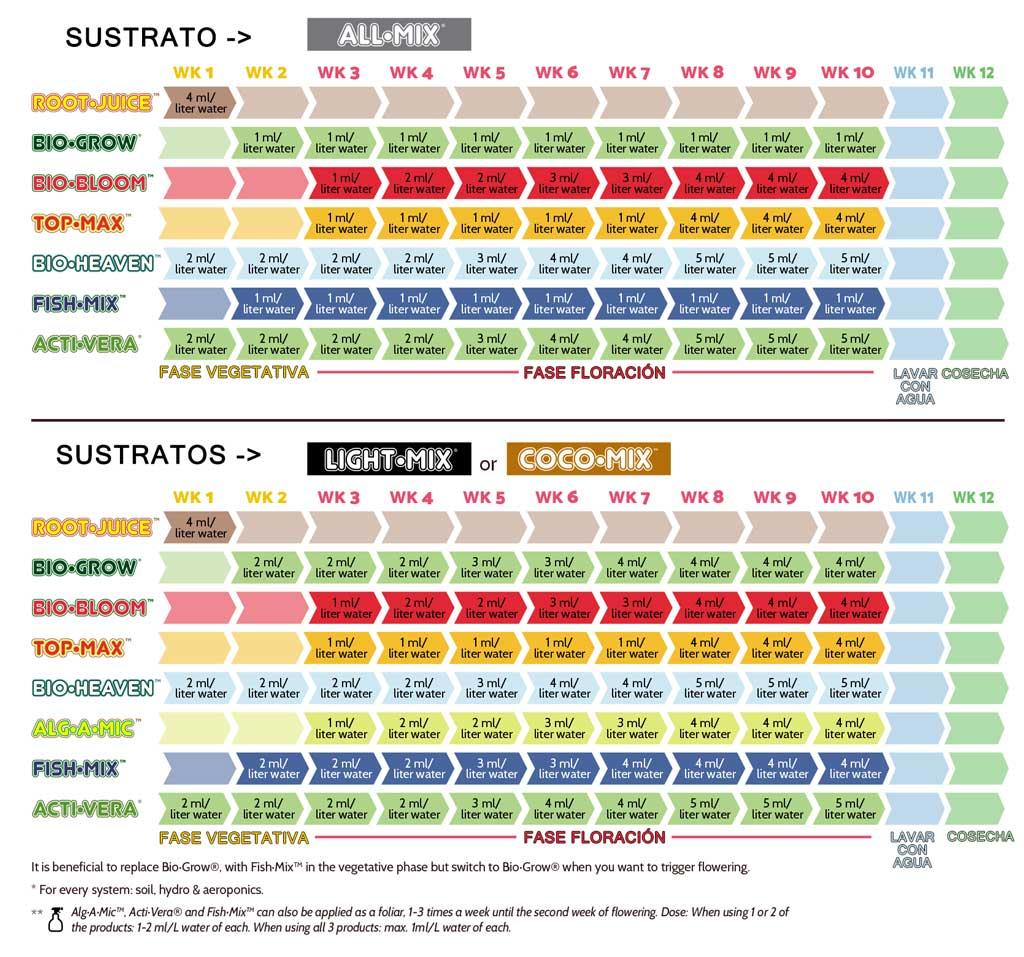 Try Pack Indoor Biobizz + Alg a Mic 250ml + Root-Juice 250ml + Fish-Mix 250ml