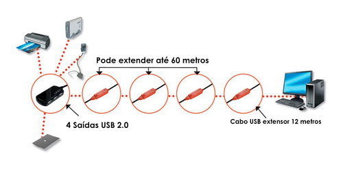 Cabo Usb Extensor 2.0 Lindy 12 Metros Com Trava Nas Pontas