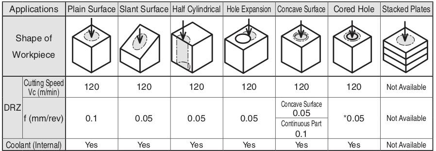 Broca intercambiável diâmetro de 20 mm Kyocera