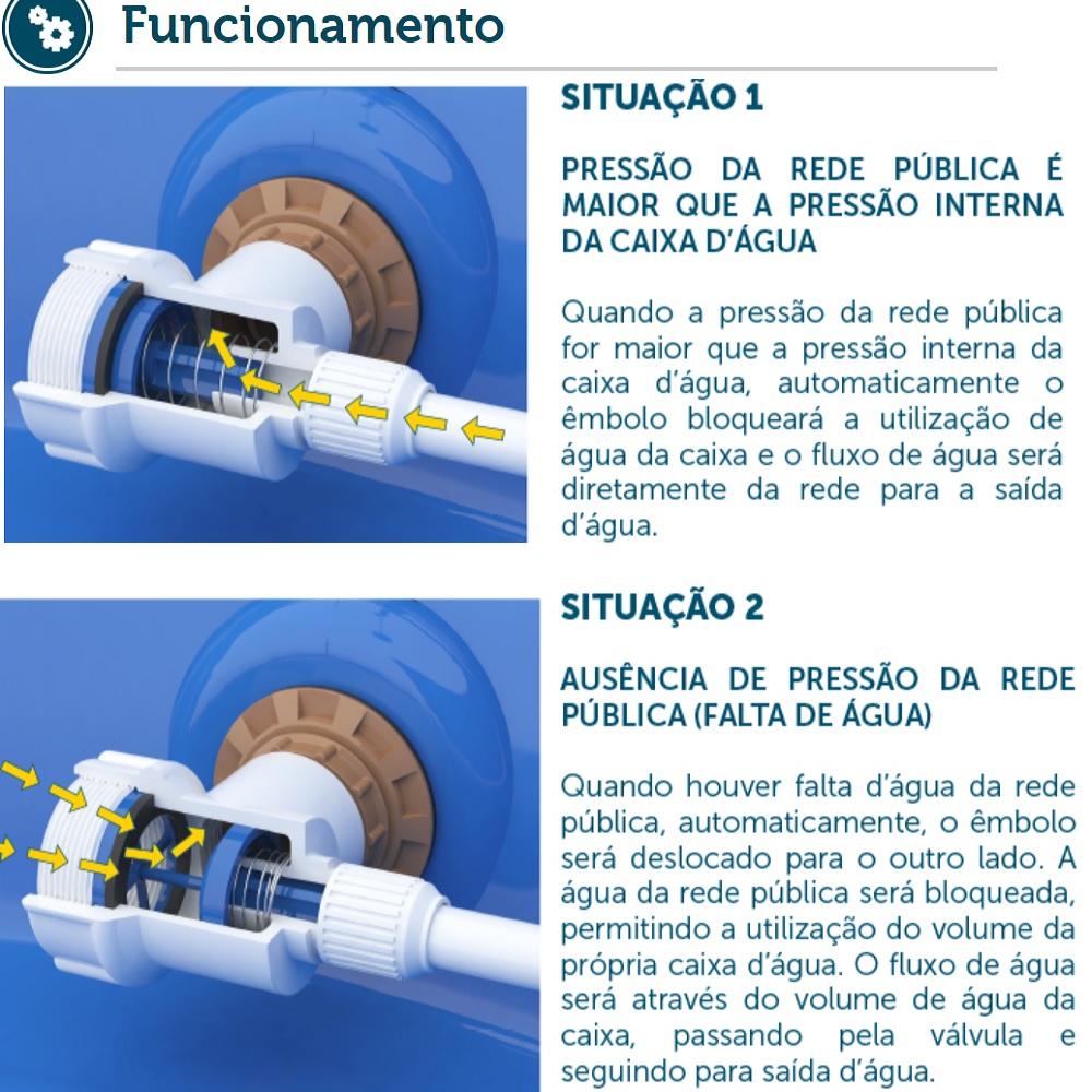 Valvula NeoPress Alternadora de Pressao para Caixa DAgua Blukit 330601