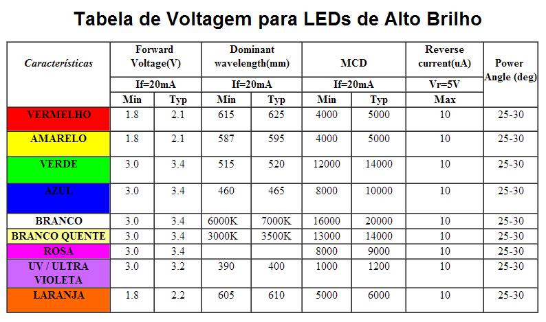 LED de Alto Brilho de 5mm