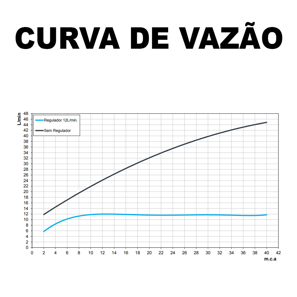 CHUVEIRO DOCOL BONNADUCHA COM DESVIADOR E DUCHA
