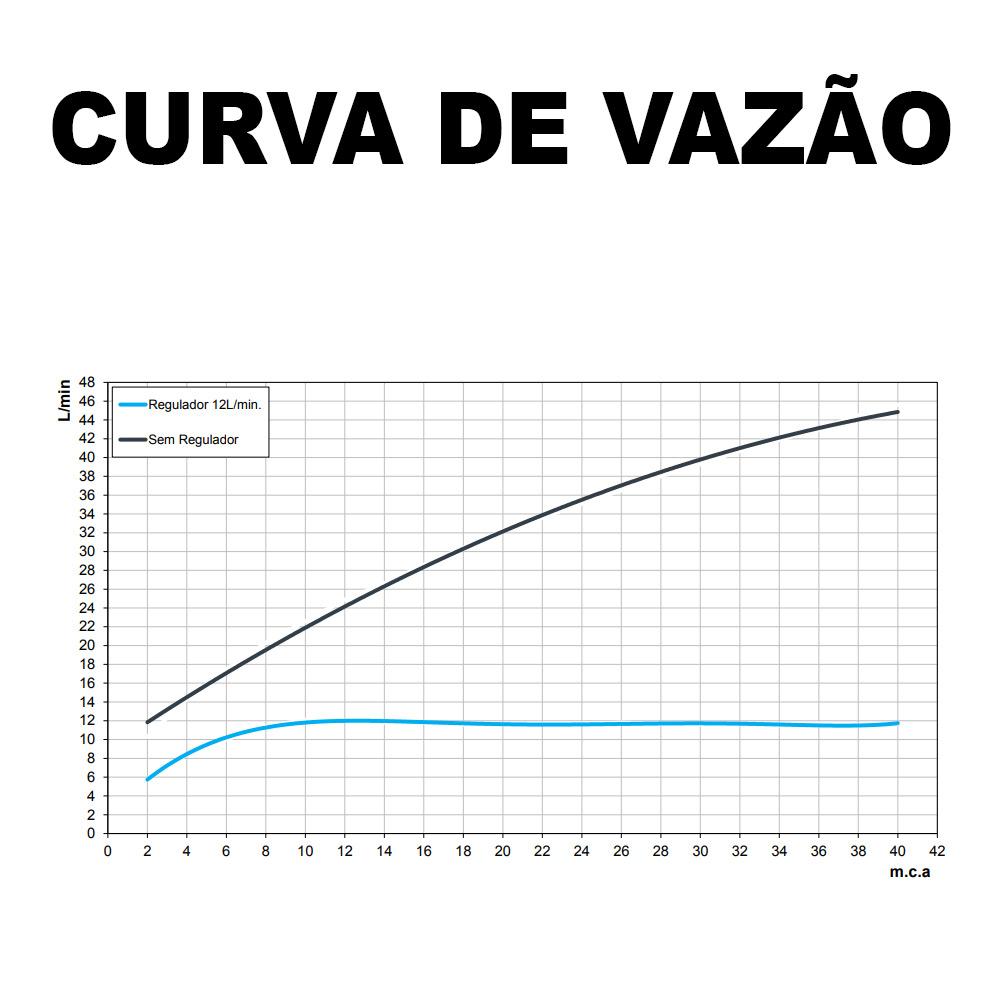 CHUVEIRO DOCOL EDEN R150
