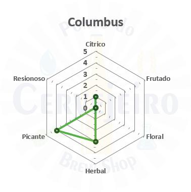 Lupulo Columbus (Barth Hass) Pellet T90 - 50g