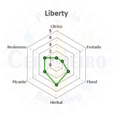 Lupulo Liberty (Barth Hass) Pellet T90 - 50g