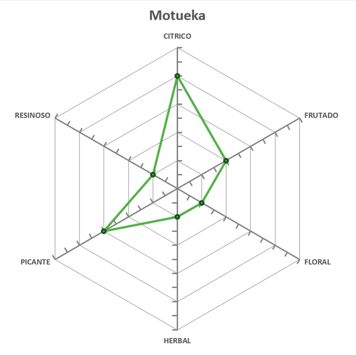 Lupulo Motueka (Barth Hass) Pellet T90 - 50g