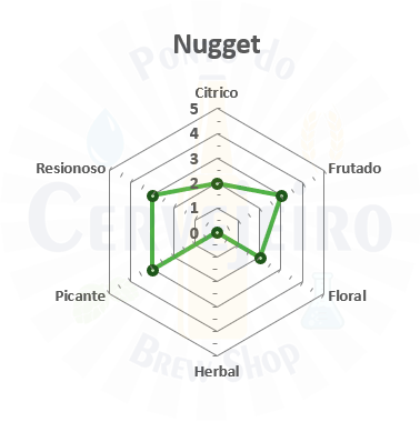 Lupulo Nugget (Barth Hass) Pellet T90 - 50g
