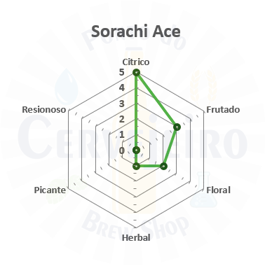 Lupulo Sorachi Ace (Barth Hass) Pellet T90 - 50g