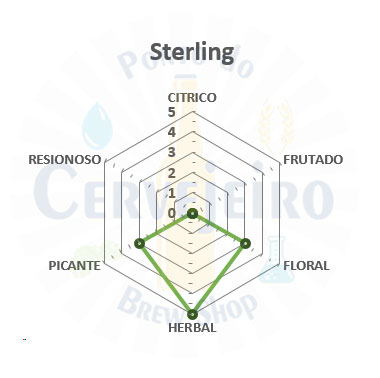 Lupulo Sterling (Barth Hass) Pellet T90 - 50g