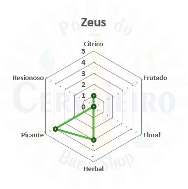 Lupulo Zeus (Barth Hass) Pellet T90 - 50g
