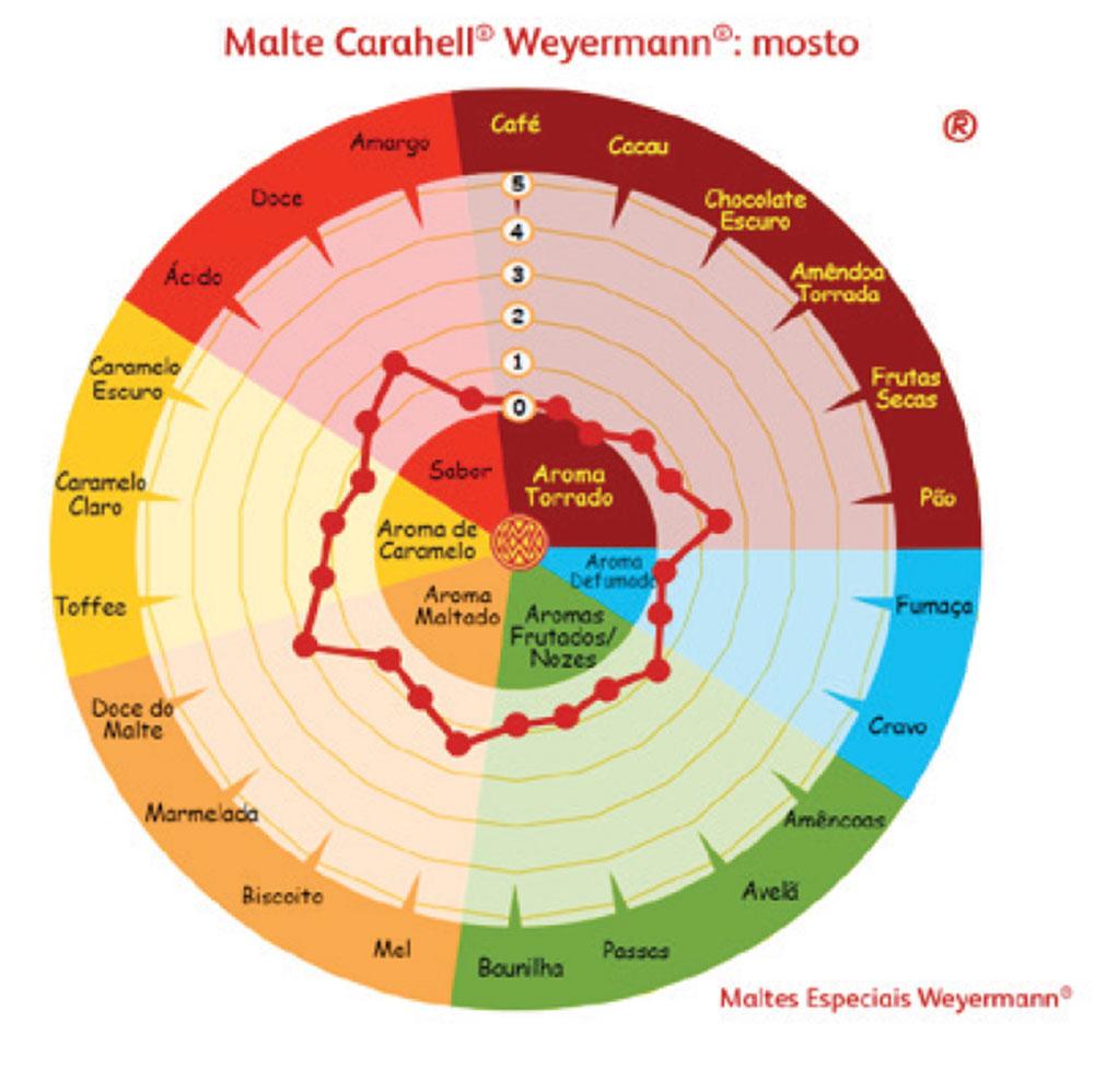 Malte Carahell Weyermann (25 EBC) - Kg