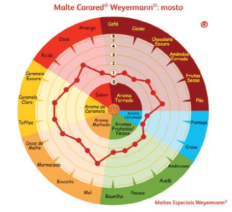 Malte Carared Weyermann (50 EBC) - Kg