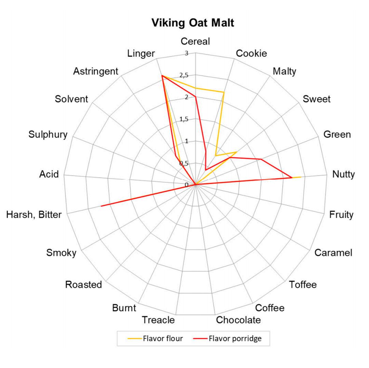 Malte de Aveia Viking (4 EBC) - Kg