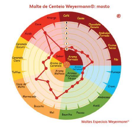 Malte de Centeio Weyermann (8 EBC) - Kg