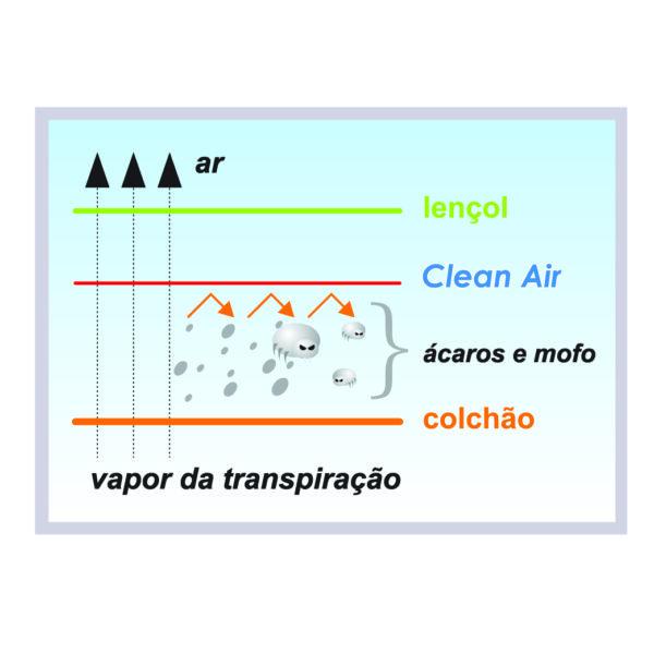 Capa Para Colchão Anti-Ácros Clean Air