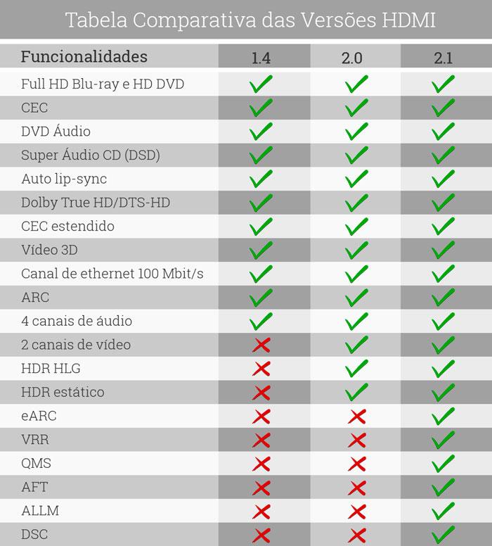 Cabo HDMI Gold 2.1 - 8K HDR 19P 1.5M PIX (018-2130) PLUS