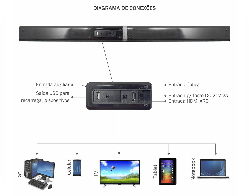 Soundbar Flex K-Mex SB-1032 Stereo amplificados, optical / sem fio / bluetooth / 40w RMS