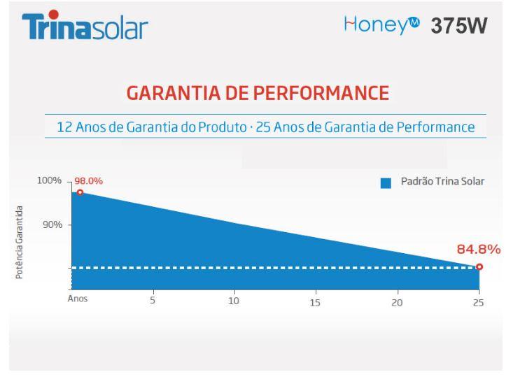 GERADOR DE ENERGIA SOLAR GROWATT METALICA TRAPEZOIDAL ROMAGNOLE ON GRID