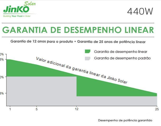 KIT 04 PAINEL SOLAR FOTOVOLTAICO JINKO (107356-1) Projetor Brasil