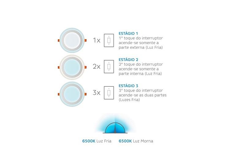 Luminária Led de sobrepor redonda 18W 3 estágios 6W+12W 6500K Fria Elgin  - Mix Eletro