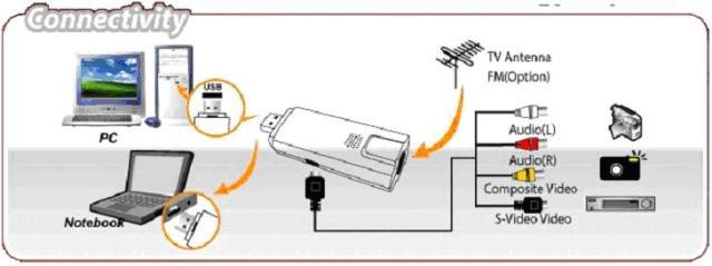 Adaptador de TV USB Pixelview NTSC-PAM-M Play TV Ultra PV-A6600U1