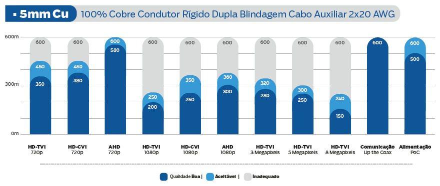 Cabo Coaxial Premium Híbrido HD 5mm Dupla Blindagem bipolar 2X20 AWG longa distância 100mts - JS Soluções em Segurança