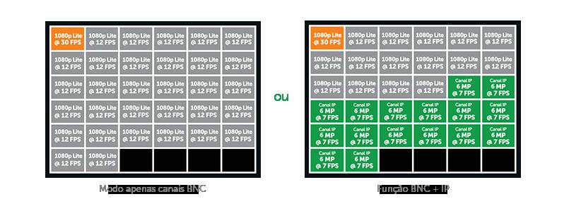 DVR Gravador 32 canais AHD,HDTVI,HDCVI,analógica e IP 5 em 1 Full HD H.265 intelbras MHDX 1132 1080p - JS Soluções em Segurança