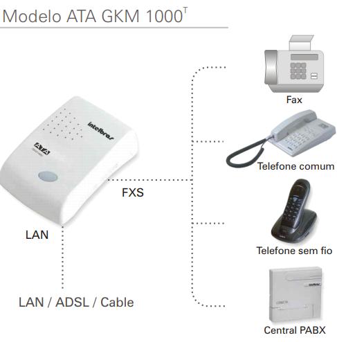 Ata Gkm 1000T Adaptador De Voip Intelbras *  - Eletroinfocia